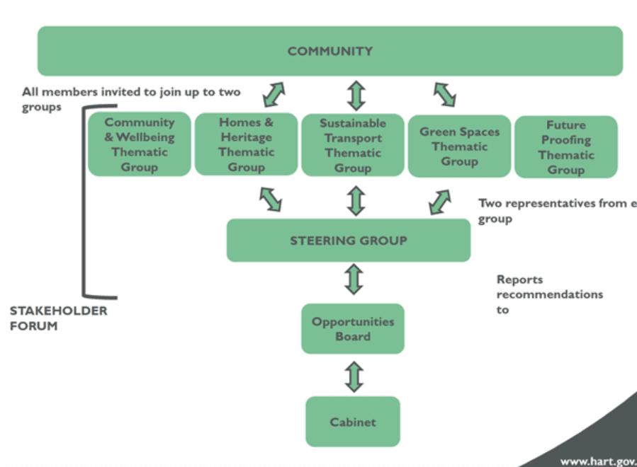 Chairman's Blog Diagram